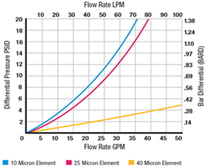 element flow rate lpm