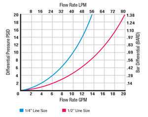 housing flow rate lpm
